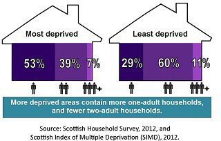 Infographic - shows more deprived areas contain more one-adult households, and fewer two -adult hosuseholds,
