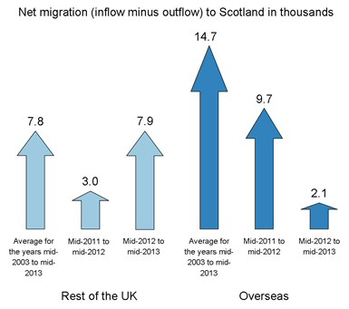 Net migration (inflow minus outflow) to Scotland in thousands